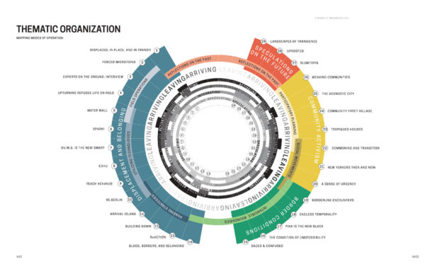 Transient Spaces Thematic Organization